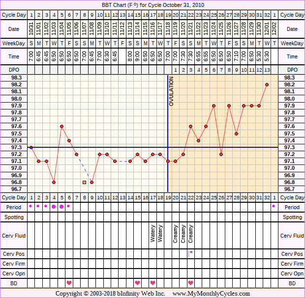 Fertility Chart for cycle Oct 31, 2010, chart owner tags: BFN (Not Pregnant)