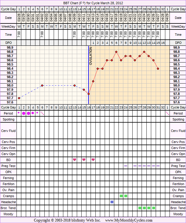 Fertility Chart for cycle Mar 28, 2012, chart owner tags: Clomid, IUI