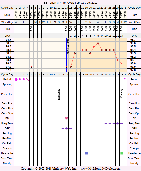 Fertility Chart for cycle Feb 29, 2012, chart owner tags: IUI