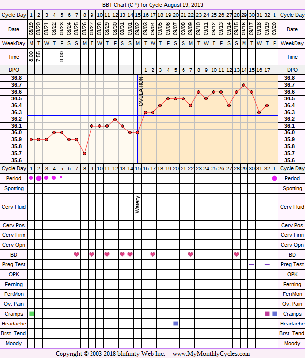 Fertility Chart for cycle Aug 19, 2013, chart owner tags: Biphasic, Hypothyroidism, Long Luteal Phase, Over Weight, Stress Cycle