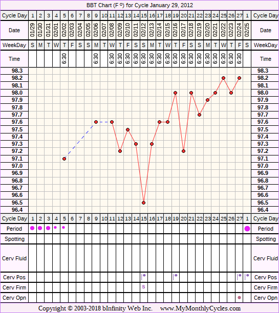 Fertility Chart for cycle Jan 29, 2012, chart owner tags: Metformin, PCOS
