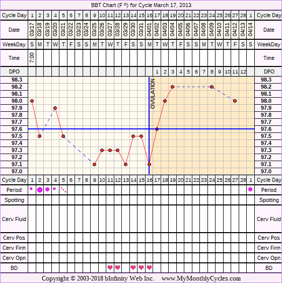 BBT Chart for cycle Mar 17, 2013