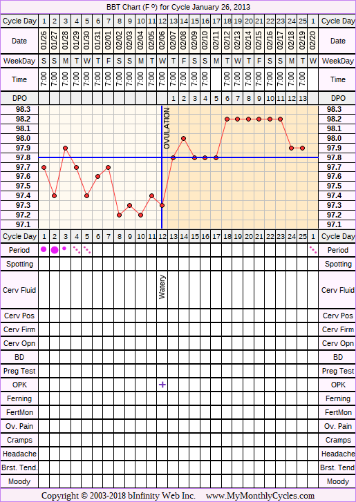 BBT Chart for cycle Jan 26, 2013