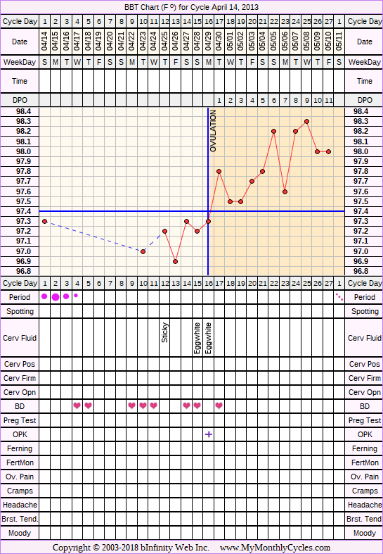 Fertility Chart for cycle Apr 14, 2013