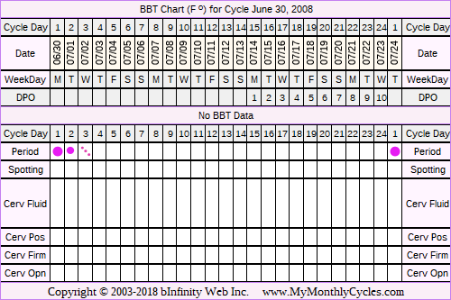 Fertility Chart for cycle Jun 30, 2008