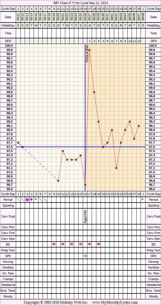 Fertility Chart for cycle May 11, 2013, chart owner tags: Hypothyroidism