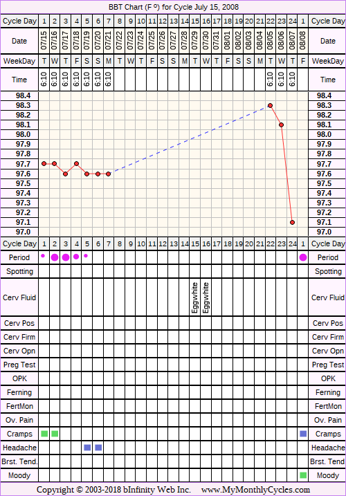Fertility Chart for cycle Jul 15, 2008