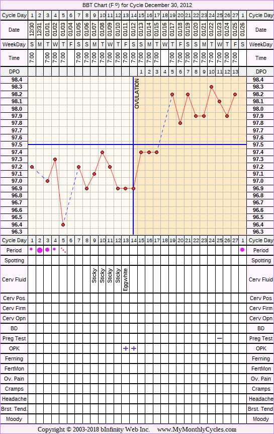BBT Chart for cycle Dec 30, 2012