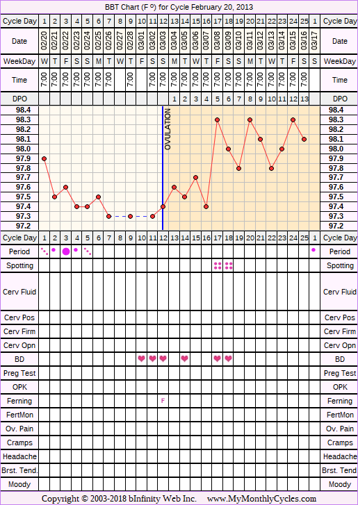 BBT Chart for cycle Feb 20, 2013