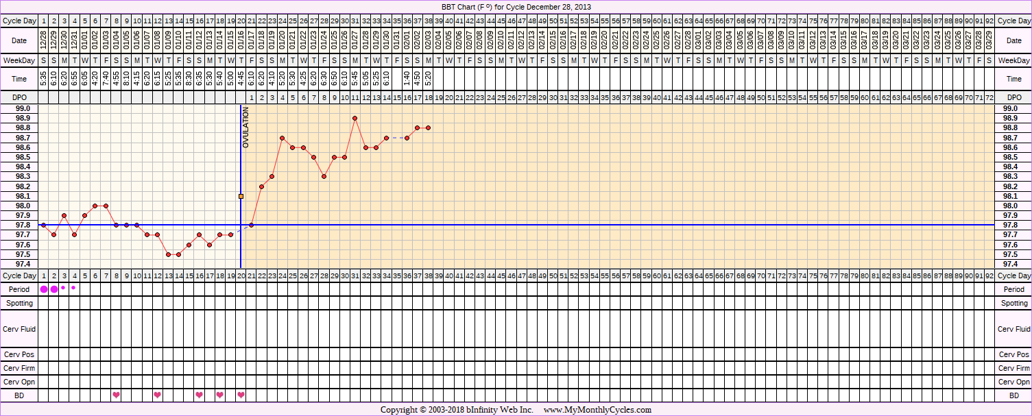 Fertility Chart for cycle Dec 28, 2013, chart owner tags: After IUD, BFP (Pregnant), Ovulation Prediction Kits