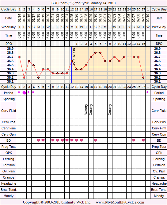 Fertility Chart for cycle Jan 14, 2010, chart owner tags: PCOS