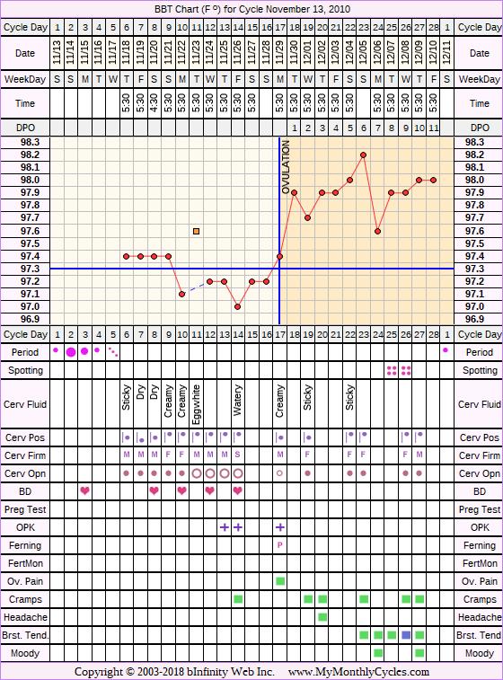 Fertility Chart for cycle Nov 13, 2010