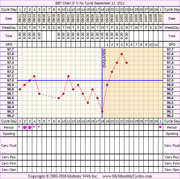 Fertility Chart for cycle Sep 11, 2011, chart owner tags: BFN (Not Pregnant), Ovulation Prediction Kits