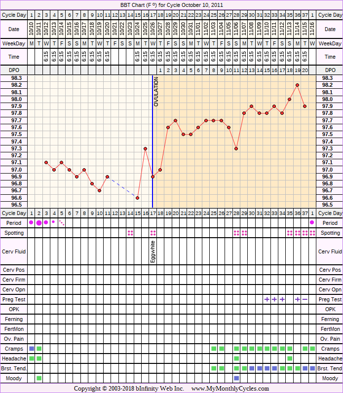 Fertility Chart for cycle Oct 10, 2011, chart owner tags: BFP (Pregnant), Miscarriage, Ovulation Prediction Kits, Triphasic