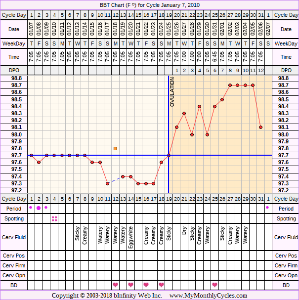 Fertility Chart for cycle Jan 7, 2010, chart owner tags: Biphasic, Fertility Monitor, Ovulation Prediction Kits