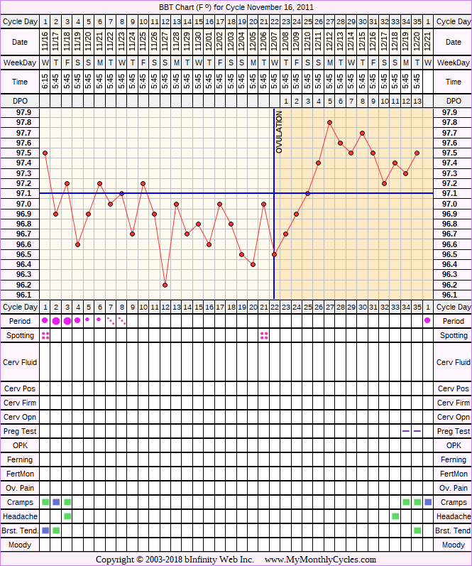 Fertility Chart for cycle Nov 16, 2011, chart owner tags: Ovulation Prediction Kits