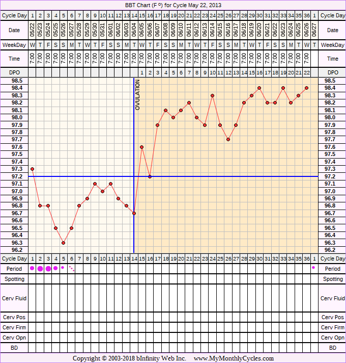 Fertility Chart for cycle May 22, 2013, chart owner tags: BreastFeeding, Miscarriage, Metformin