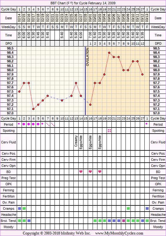 Fertility Chart for cycle Feb 14, 2009, chart owner tags: After the Pill, Ovulation Prediction Kits
