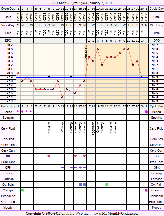 Fertility Chart for cycle Feb 7, 2010, chart owner tags: Biphasic, Ovulation Prediction Kits