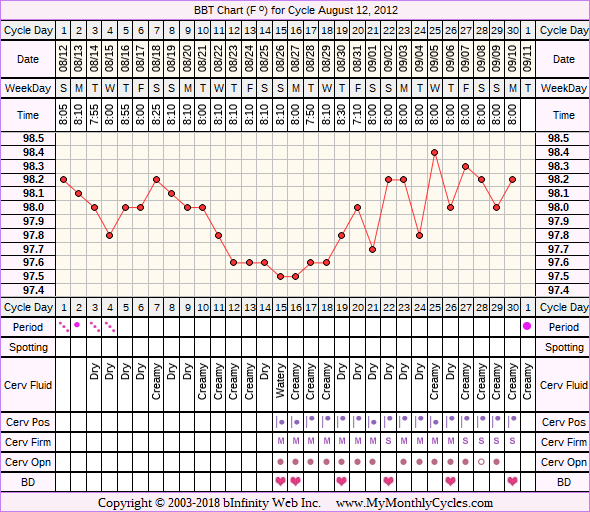Fertility Chart for cycle Aug 12, 2012, chart owner tags: Biphasic