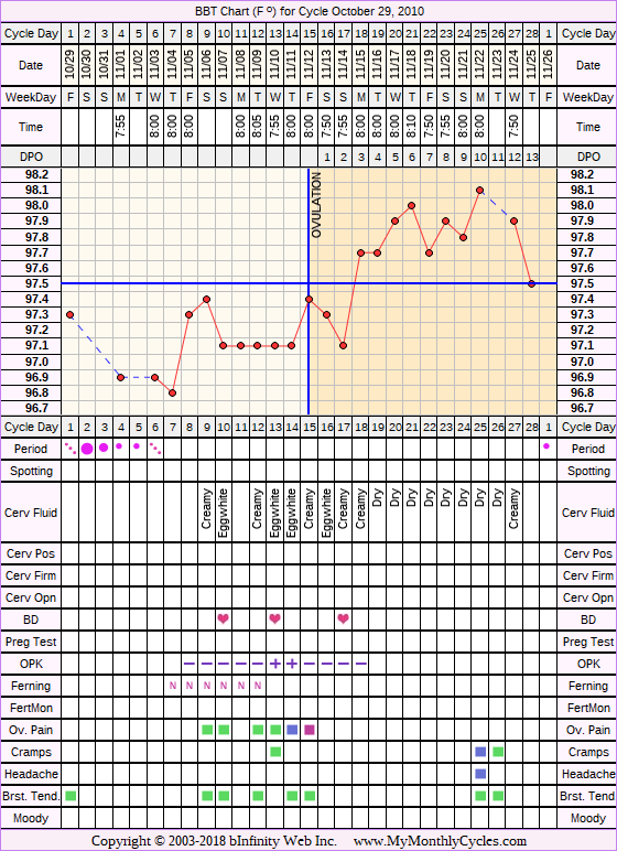Fertility Chart for cycle Oct 29, 2010