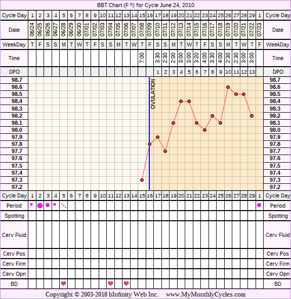 Fertility Chart for cycle Jun 24, 2010