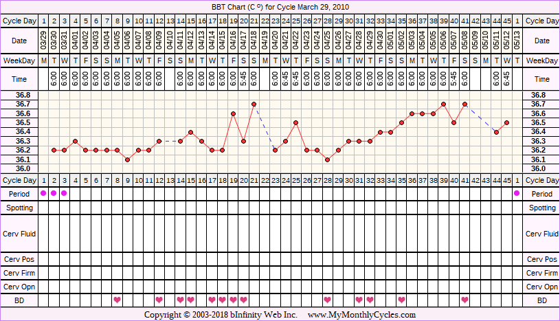 BBT Chart for cycle Mar 29, 2010