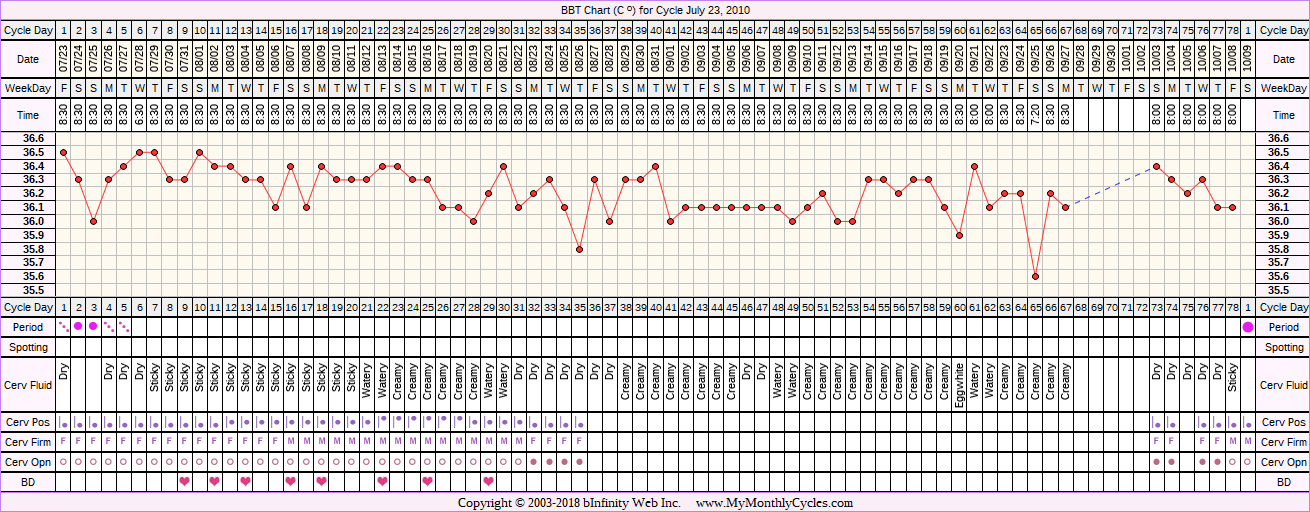 Fertility Chart for cycle Jul 23, 2010, chart owner tags: Over Weight