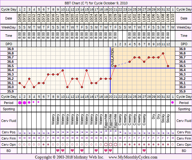 Fertility Chart for cycle Oct 9, 2010, chart owner tags: BFN (Not Pregnant), Clomid, Fertility Monitor, Other Meds, Over Weight, Slow Riser