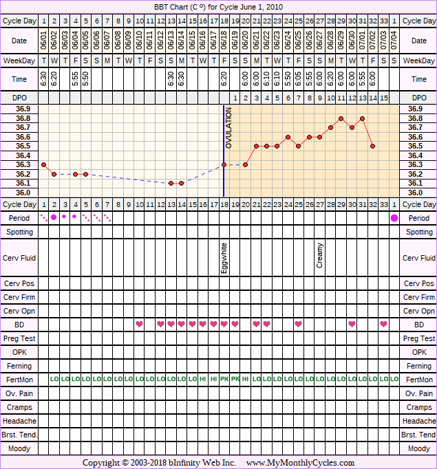 Fertility Chart for cycle Jun 1, 2010, chart owner tags: After the Pill, BFN (Not Pregnant), Fertility Monitor, Ovulation Prediction Kits