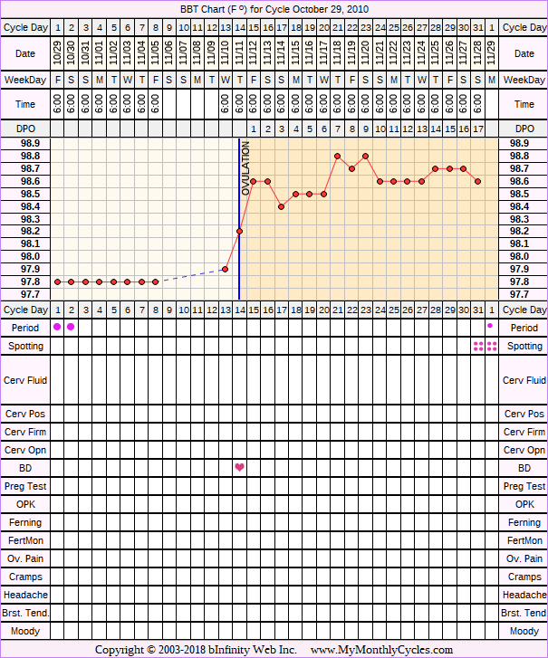 Fertility Chart for cycle Oct 29, 2010, chart owner tags: BFP (Pregnant), IVF, Miscarriage