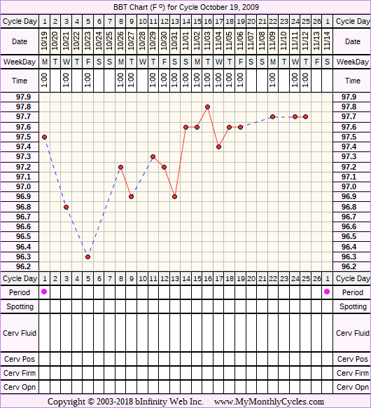 BBT Chart for cycle Oct 19, 2009