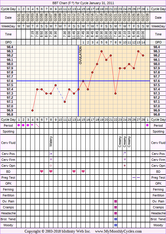 Fertility Chart for cycle Jan 31, 2011, chart owner tags: Clomid