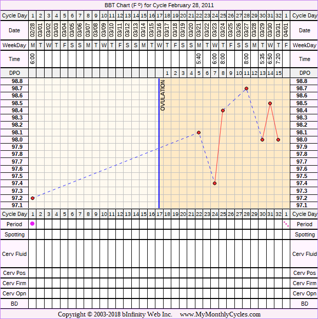Fertility Chart for cycle Feb 28, 2011