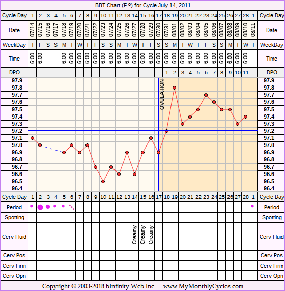 Fertility Chart for cycle Jul 14, 2011, chart owner tags: BFN (Not Pregnant), Ovulation Prediction Kits