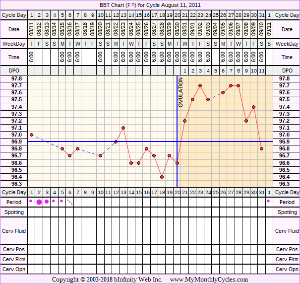 Fertility Chart for cycle Aug 11, 2011, chart owner tags: BFN (Not Pregnant), Ovulation Prediction Kits