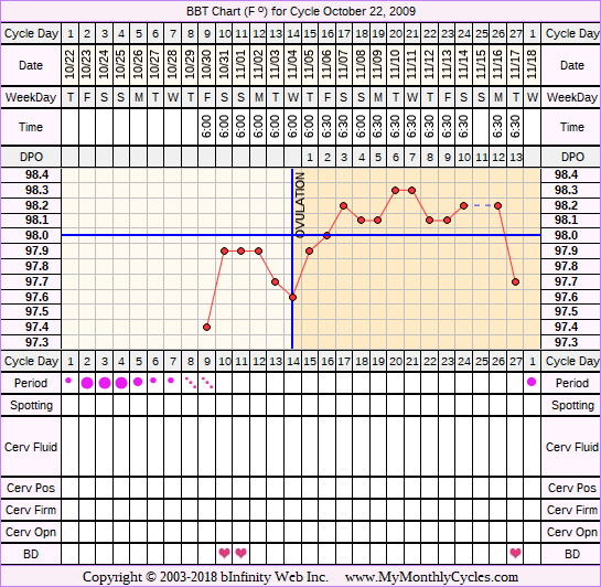 BBT Chart for cycle Oct 22, 2009
