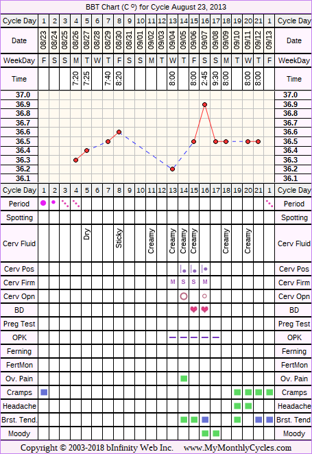 BBT Chart for cycle Aug 23, 2013