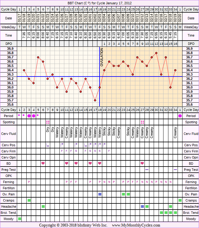 Fertility Chart for cycle Jan 17, 2012, chart owner tags: BFN (Not Pregnant)
