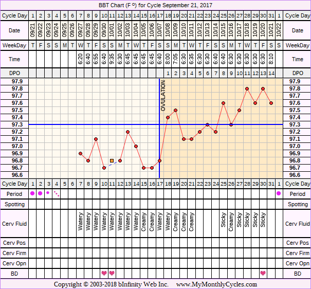Fertility Chart for cycle Sep 21, 2017, chart owner tags: Ovulation Prediction Kits