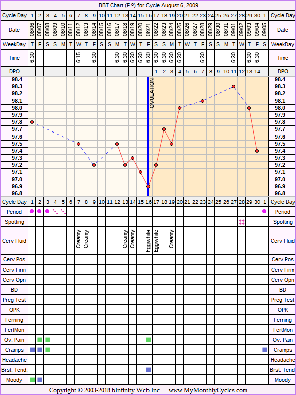 Fertility Chart for cycle Aug 6, 2009