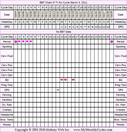 Fertility Chart for cycle Mar 4, 2011