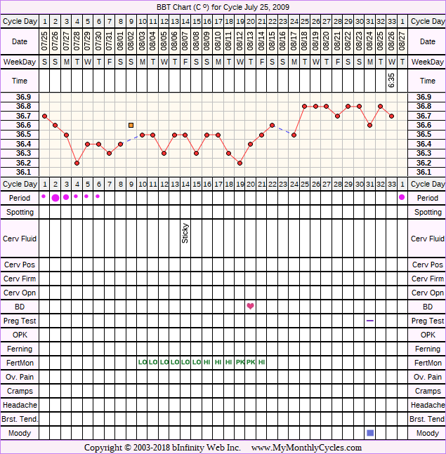 Fertility Chart for cycle Jul 25, 2009, chart owner tags: Fertility Monitor