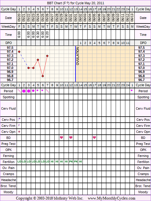 Fertility Chart for cycle May 20, 2011, chart owner tags: Fertility Monitor