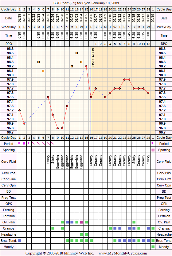 Fertility Chart for cycle Feb 19, 2009