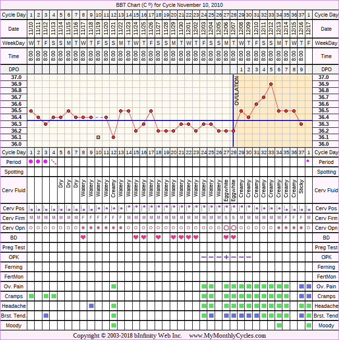 Fertility Chart for cycle Nov 10, 2010, chart owner tags: BFN (Not Pregnant), Clomid, Ovulation Prediction Kits, Over Weight, Slow Riser