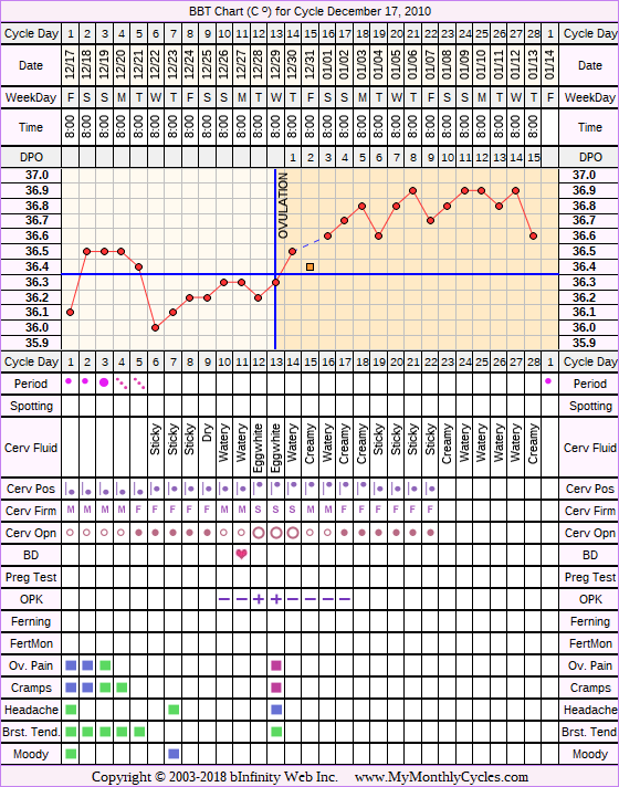 BBT Chart for cycle Dec 17, 2010