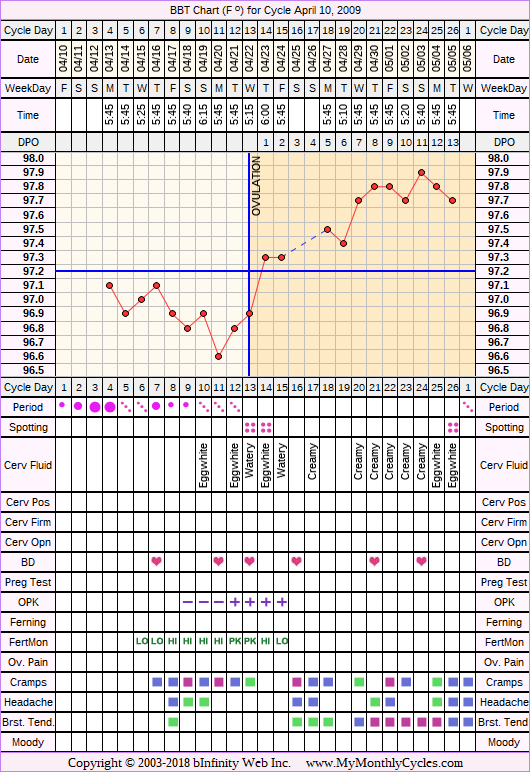 Fertility Chart for cycle Apr 10, 2009, chart owner tags: Fertility Monitor, Herbal Fertility Supplement, Ovulation Prediction Kits, Uterine Fibroids