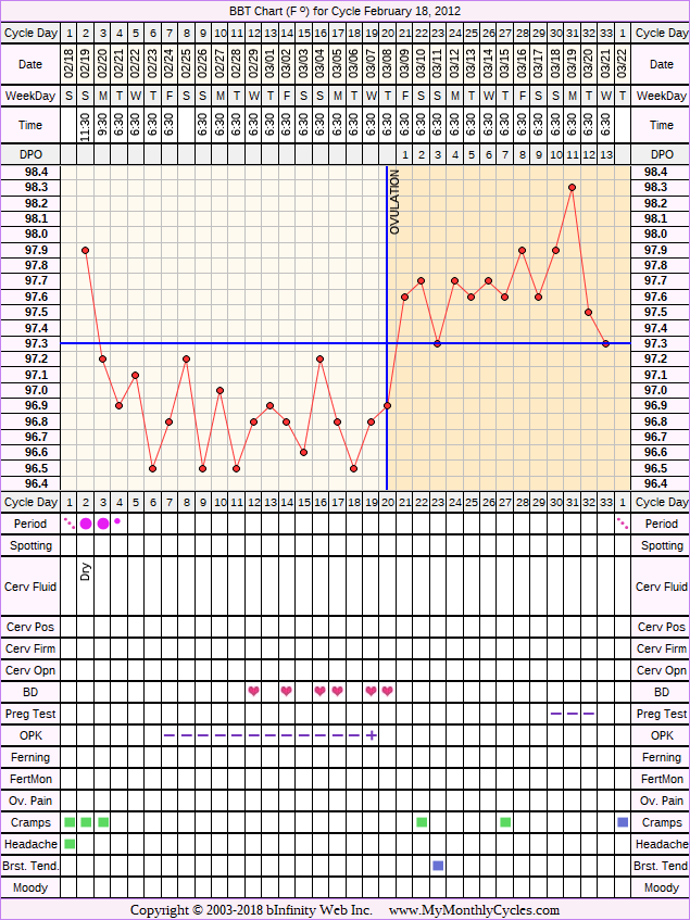 Fertility Chart for cycle Feb 18, 2012, chart owner tags: BFN (Not Pregnant), Ovulation Prediction Kits, Over Weight