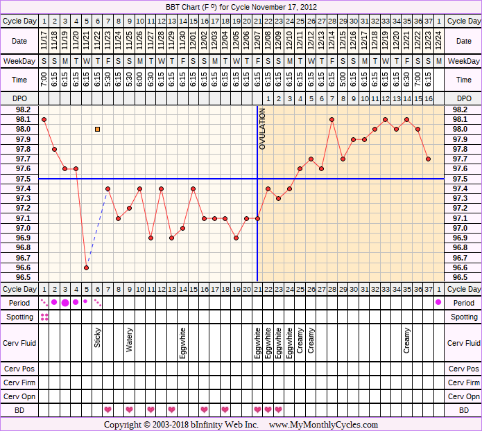 Fertility Chart for cycle Nov 17, 2012, chart owner tags: After IUD, BFN (Not Pregnant), Long Luteal Phase, Ovulation Prediction Kits